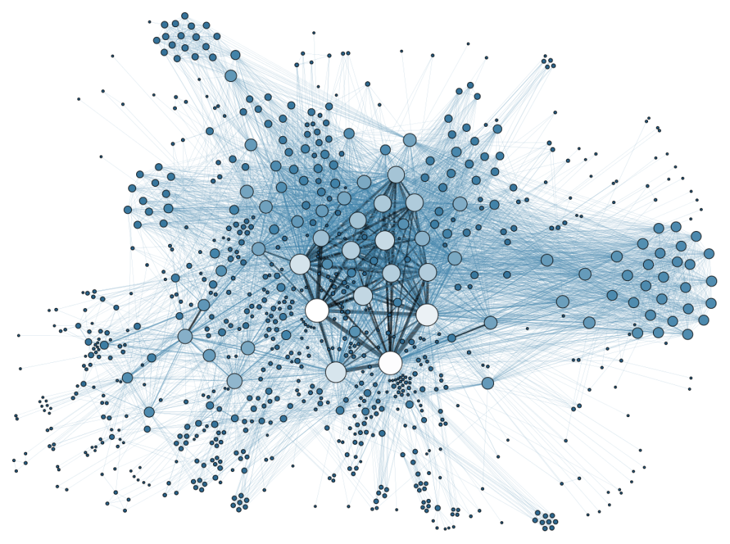 The image above shows a visualization of a social media network. Individual people are drawn as circles with varying fill colors ranging from white to deep grayish blue, each connected with a thin, translucent line. The lines represent a connection between two people in the network, thus well-connected individuals have dark, thick, stacked lines. There is a central cluster of circles with larger radii than average; the lower circles are closer to white, while the upper circles are closer to a pale blue. Lighter and larger circles have more connections, while darker and smaller circles have fewer. There is a horizontal band of connections with medium connections that connects 5 distinct clusters (2 on the left, 2 immediately flanking the central cluster and 1 on the right-hand side). Less-defined clusters of weaker connections (smaller, darker) populate the bottom and left portions of the image.